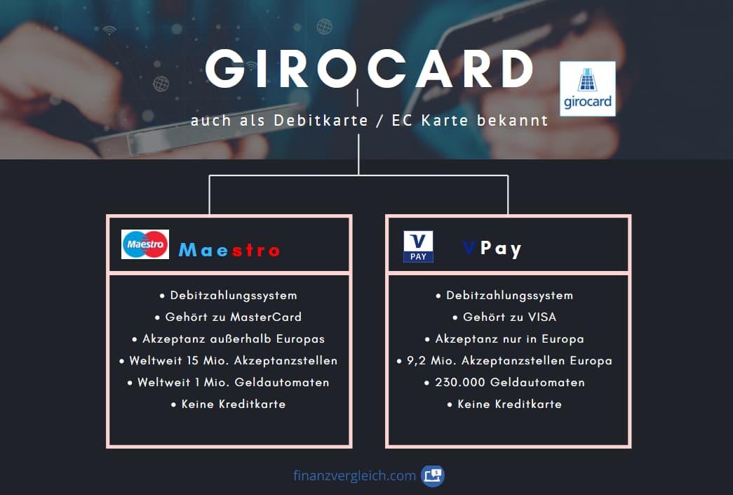 Girocard vs Maestro vs V-Pay: Unterschiede erklärt! Was ist besser?